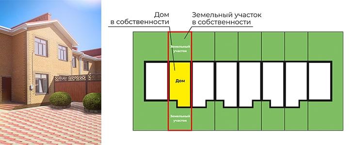 Что такое дом блокированной застройки
