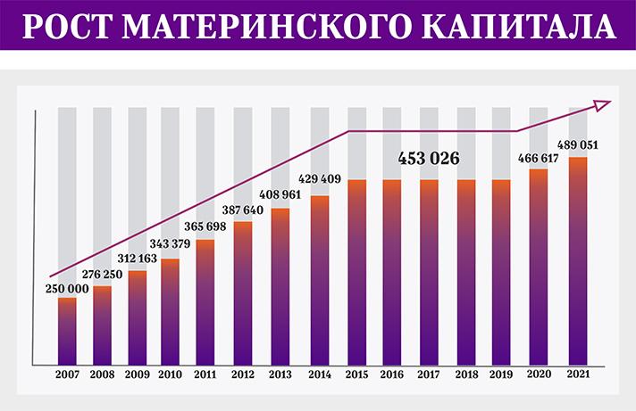 График индексации материнского капитала по годам
