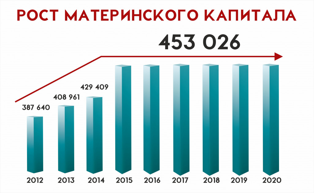 Материнский капитал 2018 год сколько сейчас лет